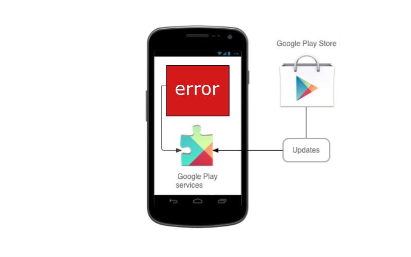 Как исправить ошибки Google Play
